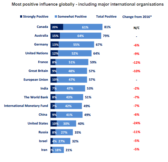 Most positive influence globally - including major international organisations