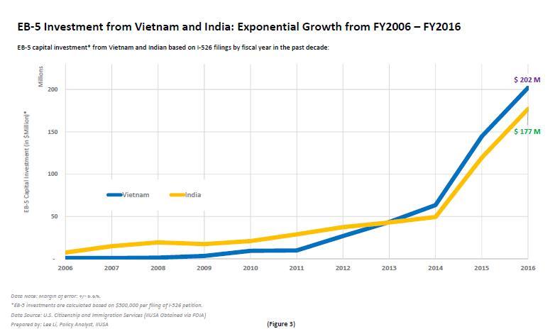 Trong giai đoạn 10 năm (từ năm 2006 đến năm 2016), mức độ tăng trưởng nhanh chóng trong đầu tư EB-5 ở hai nước Việt Nam và Ấn Độ