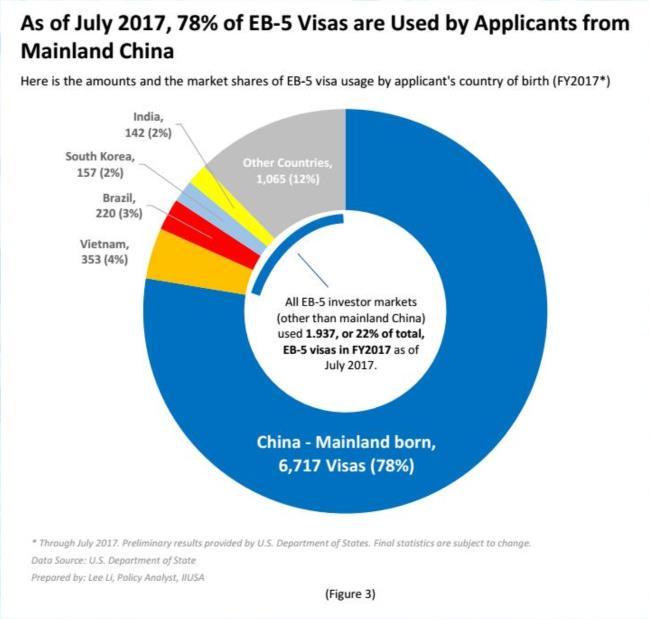 Số lượng Visa EB-5 được cấp cho người Việt Nam chiếm 4% thị phần EB-5 trên thế giới, đứng thứ 2 trên thị trường, sau Trung Quốc (chiếm 78%).