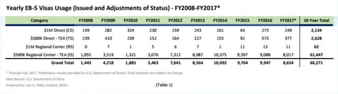 Từ năm 2008 đến năm 2017, số lượng Visa EB-5 hàng năm được cấp theo từng diện cụ thể (C5, T5, R5, I5) cũng có sự chênh lệch rõ ràng