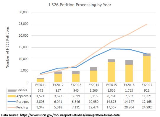 số lượng nộp đơn I-526 giảm xuống 14%, trong khi lượng đơn đang chờ xử lý tăng 31% so với năm ngoái