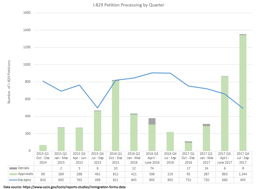 I-526 processing has improved year-over-year, but not consistently by quarter.