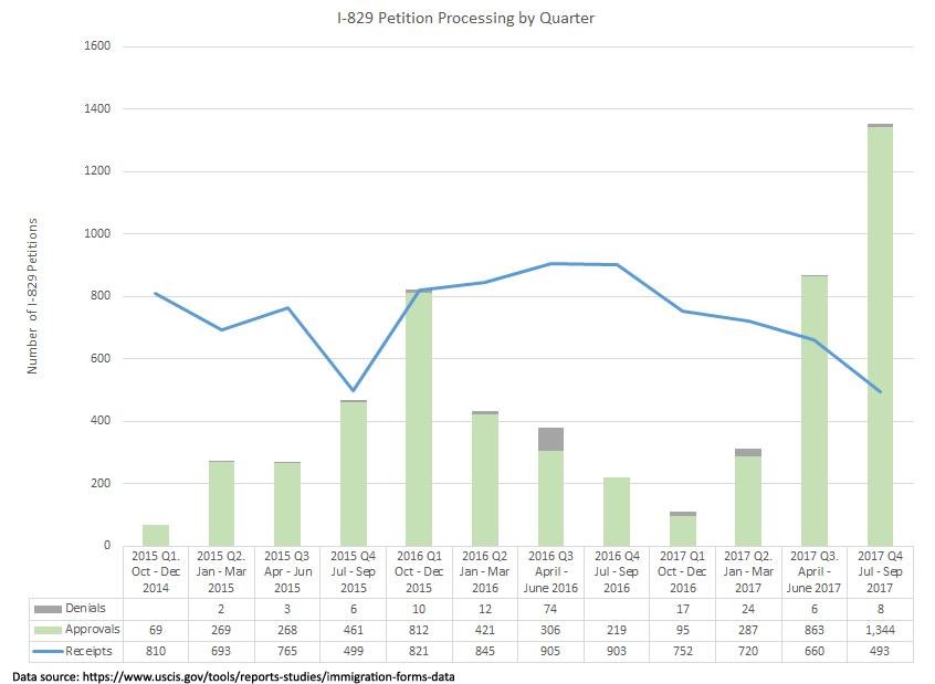 Tỷ lệ từ chối hồ sơ I-829 vẫn rất thấp, cơ hội được chấp thuận hồ sơ I-829 cao hơn