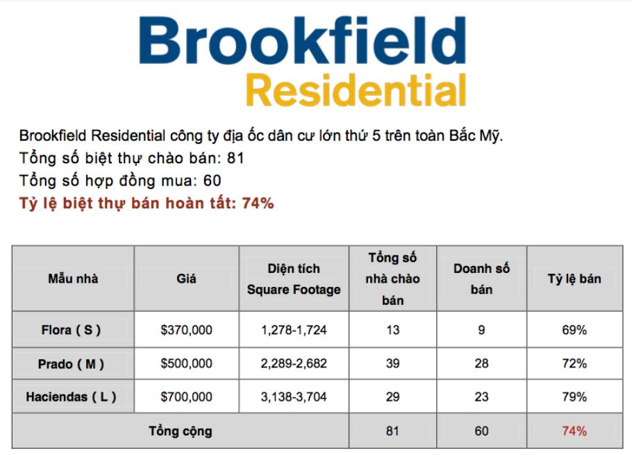 Brookfield Residential là Công ty địa ốc dân cư lớn thứ 5 trên toàn Bắc Mỹ với số lượng biệt thự hoàn tất thủ tục bán lên đến 74%.