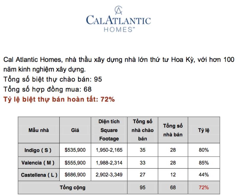 CalAtlantic Homes là nhà thầu xây dựng nhà lớn thứ 4 Hoa Kỳ, với hơn 100 năm kinh nghiệm xây dựng