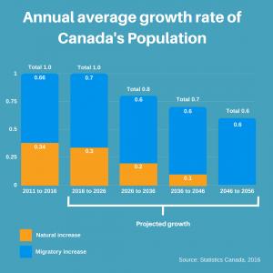 Canada đề ra những dự án nhằm mục đích tăng số lượng người nhập cư để mở rộng dân số.