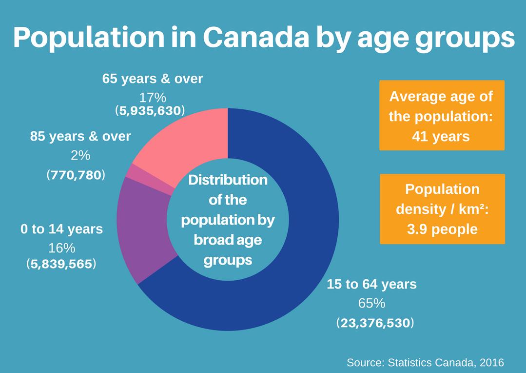 Một yếu tố không kém phần quan trọng khác để phân tích về dân số Canada là tuổi