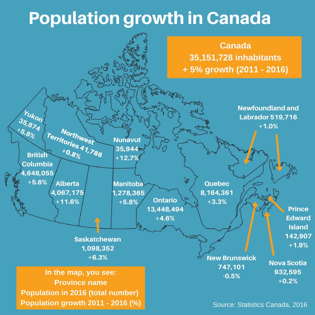 Hiện tại, 5 tiểu bang có dân số lớn nhất là Ontario, Quebec, British Columbia, Alberta and Manitoba