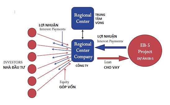 Mô hình cho vay thông qua Trung tâm vùng trong đầu tư EB5
