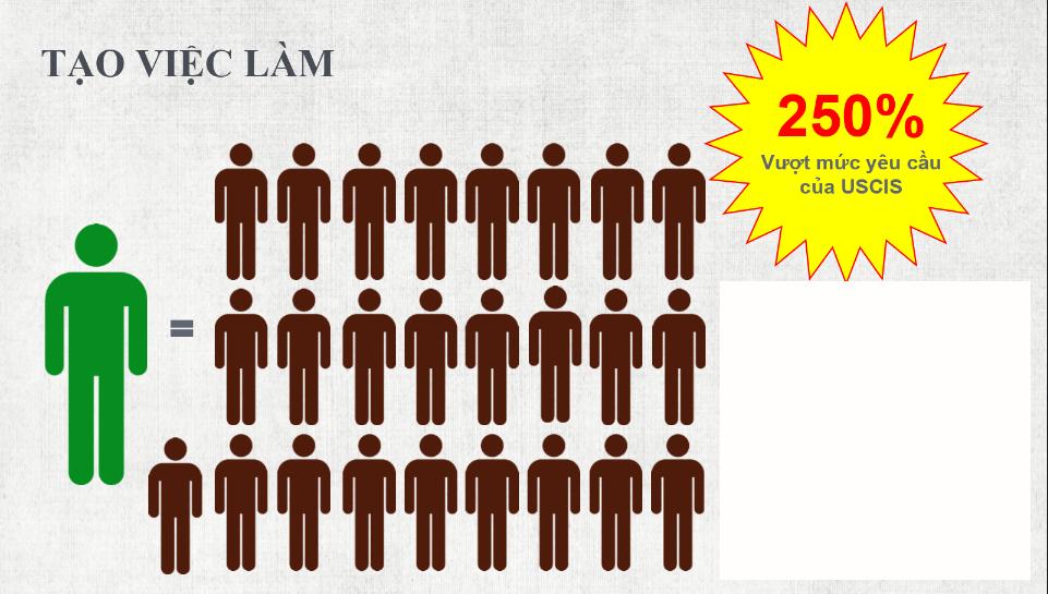 Số việc làm thặng dư lên đến 250% vượt mức yêu cầu của USCIS