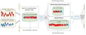 Quy trình xử lý đơn I-526 diện đầu tư EB5