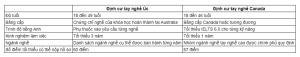 Kinh nghiệm định cư Úc và Canada hình 1