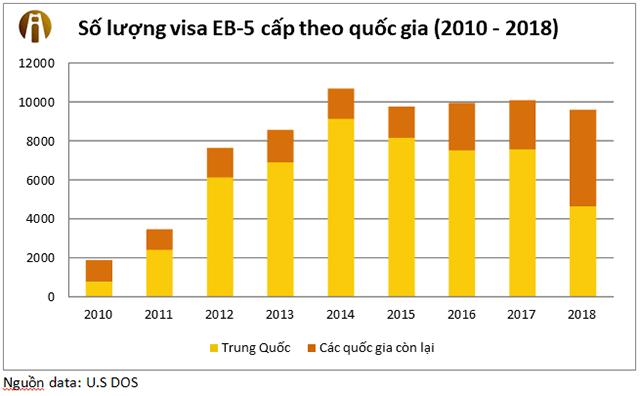 so-luong-visa-eb5-cua-cac-quoc-gia-nam-2018-interimm