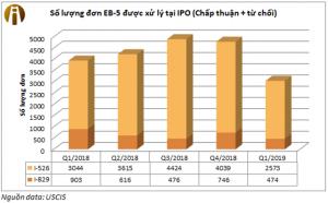cap-nhat-so-lieu-eb5-quy-1-2019-interimm