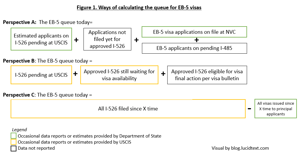 perspectives-on-the-eb-5-visa-queue-new-i-526-approval-report