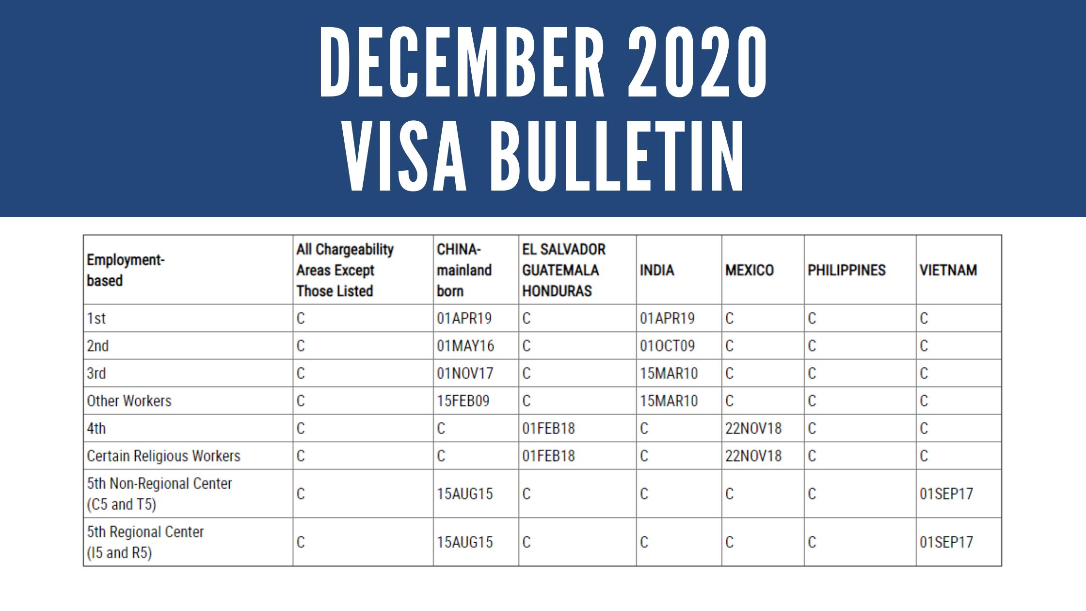 ban-tin-visa-eb-5-thang-12-2020-tin-hieu-lac-quan-cho-cac-nha-dau-tu-viet